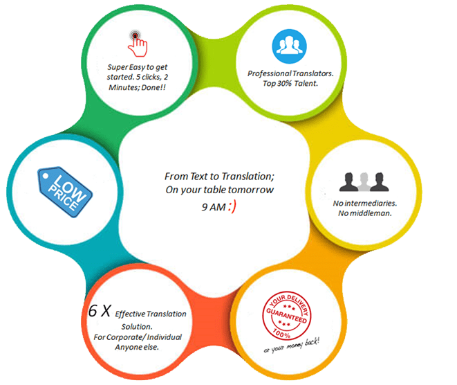 new generation translation company in india