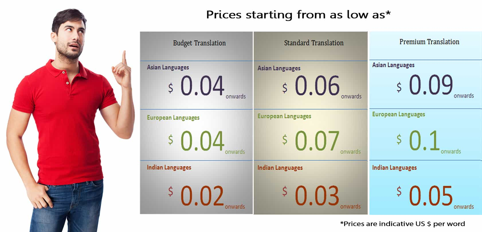 Translation Services in Singapore